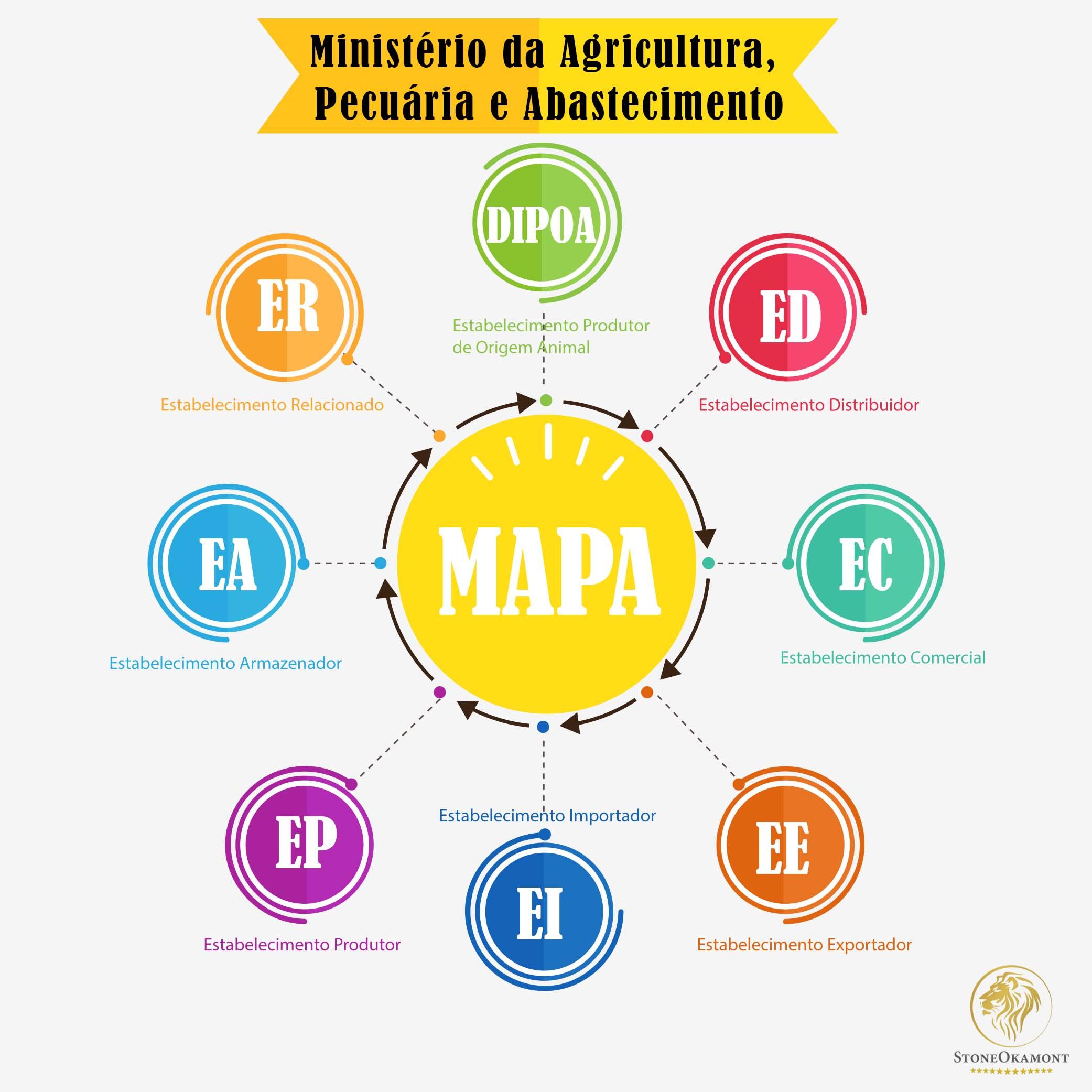 Licença de Empresa junto ao MAPA